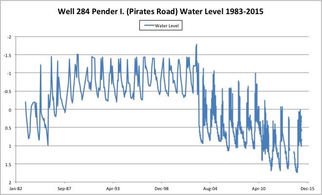 Hydrograph, 1983-2015, for the water table monitoring well identified as   Pender Island, Pirates Road, Well 284.